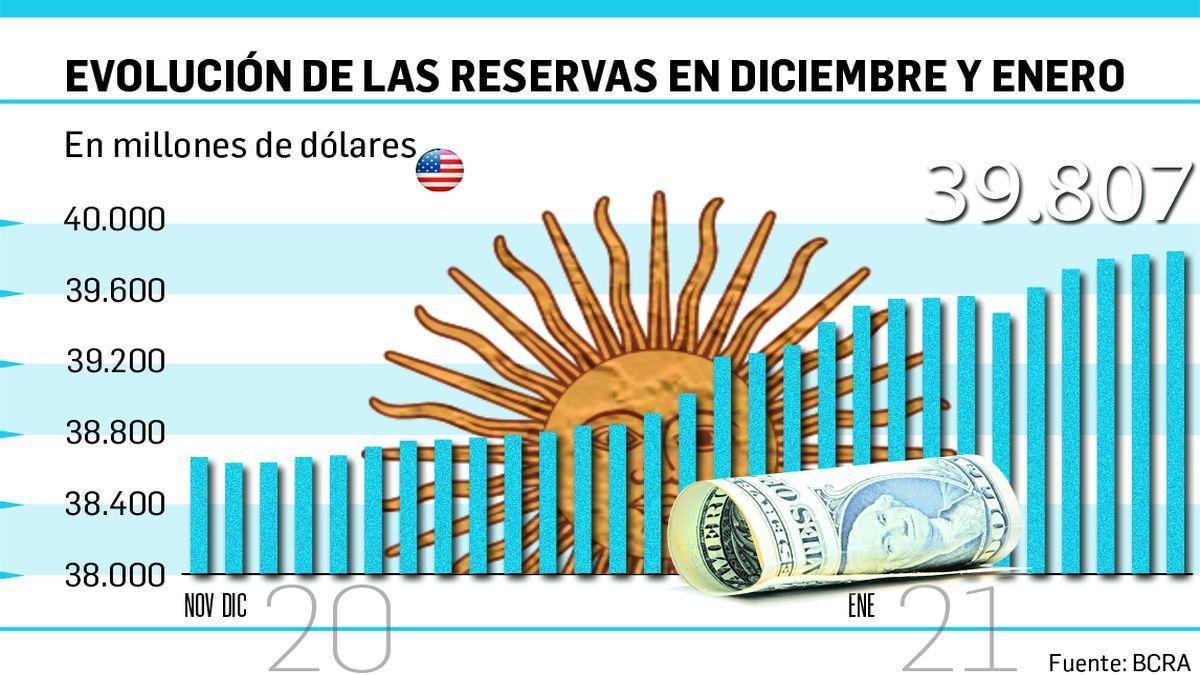 Señalan que reservas líquidas están cerca de volver a terreno positivo