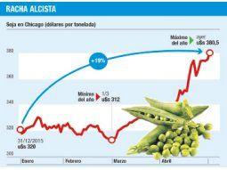 Soja llegó al máximo del año: u$s 380 la tonelada