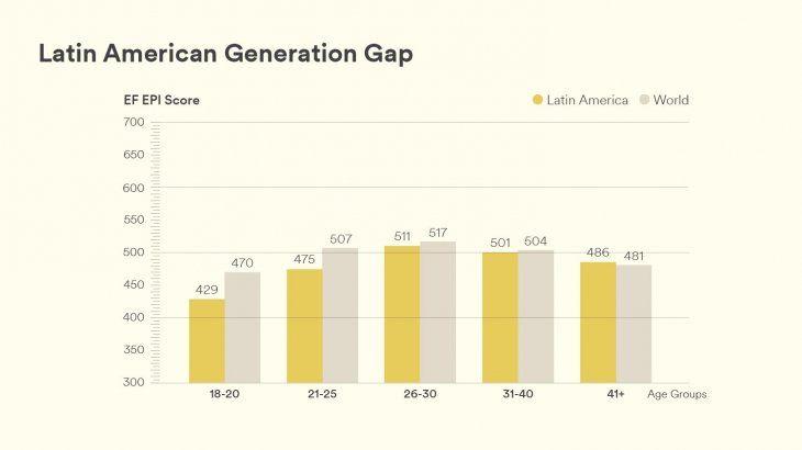 De acuerdo al estudio, las generaciones de entre 21 y 40 años son las que mejor hablan inglés.