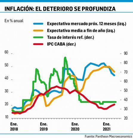 Inflación: analistas, pesimistas con la región y más con Argentina