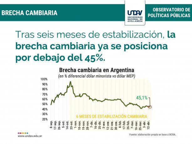 Lo que dejó el primer cuatrimestre: estabilidad cambiaria, suba de reservas y más plazos fijos en dólares