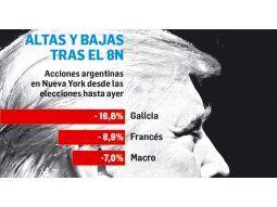 Balance mixto para acciones argentinas a un mes de la victoria de Donald Trump