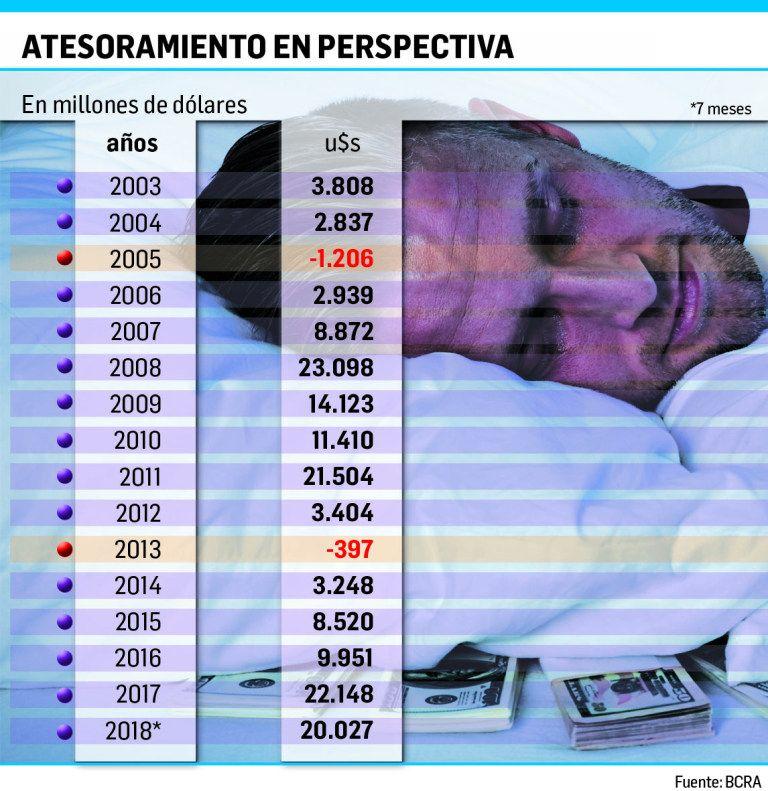 En la era Macri la gente ya fugó u$s 52.126 millones