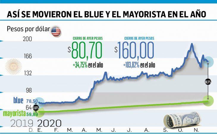 BCRA compró u$s 30 M, pero la caída del oro acentúa  baja de reservas