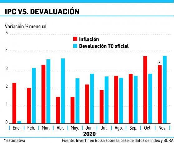 Dólar: señalan que para no reavivar la brecha, se debe devaluar más rápido