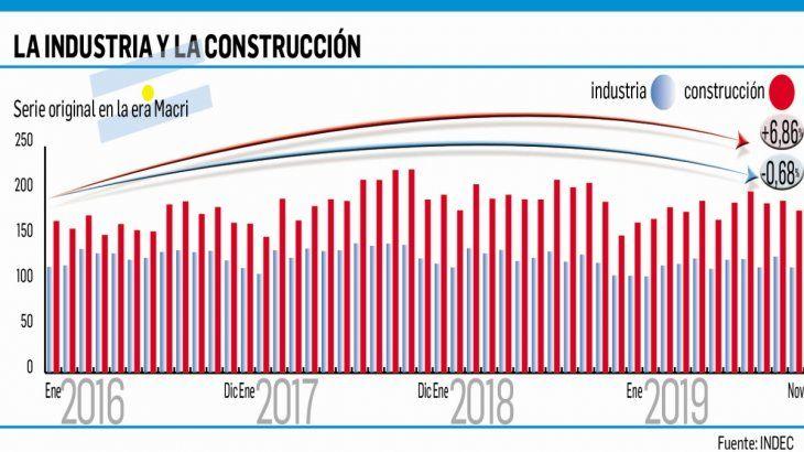La producción industrial se contrajo 4,5% en noviembre
