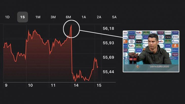 """El """"Momento Cristiano Ronaldo"""" que desploma las acciones de la gigante Coca-Cola."""