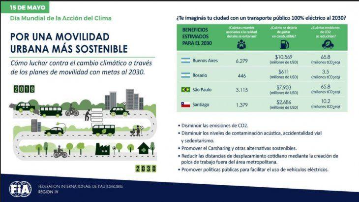Movilidad sustentable, la alternativa que busca cambiar el futuro