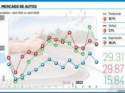 autos: cayo 32% produccion por ola de covid y plantas cerradas