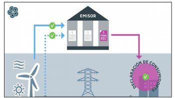 Los certificados de energía renovables IRECs son instrumentos reconocidos internacionalmente que pueden ser utilizados por empresas que buscan reducir sus emisiones de carbono.