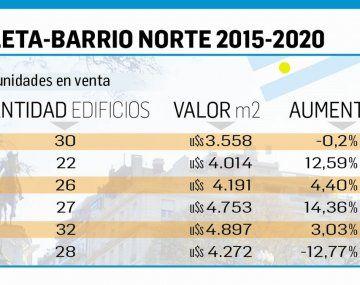 Departamentos a estrenar en Barrio Norte retrotraen precios al nivel de 2017