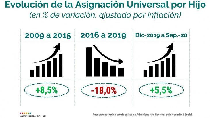 Entre diciembre 2019 y septiembre 2020, las Asignaciones recuperaron un 5,5% de su poder adquisitivo, en un contexto crítico signado por la pandemia de Covid-19.
