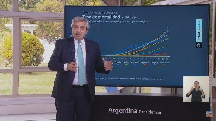 El presidente Alberto Fernández indicó que los muertos por coronavirus se duplican cada 14 días.