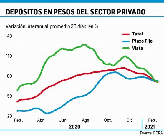 Apuestan a la inflación: crecen el 18% los plazos fijos en pesos ajustables