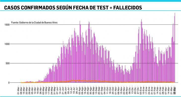 Argumentos. La curva de nuevos casos muestra la suba en segunda ola. Las PASO presas de esos argumentos.