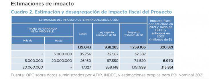 Cuál es el impacto fiscal del proyecto que modifica el impuesto a las Ganancias para empresas