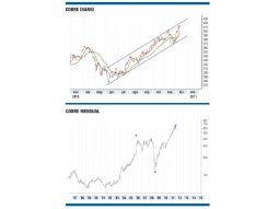 Cobre: una inversión para tener en  cuenta en 2011
