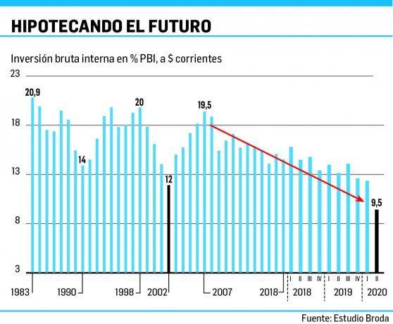 Sin inversión se hipoteca el futuro: el stock de capital cae desde 2007