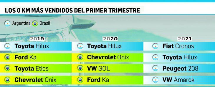 Por trabas a importados, cuatro autos nacionales lideran ventas en 2021