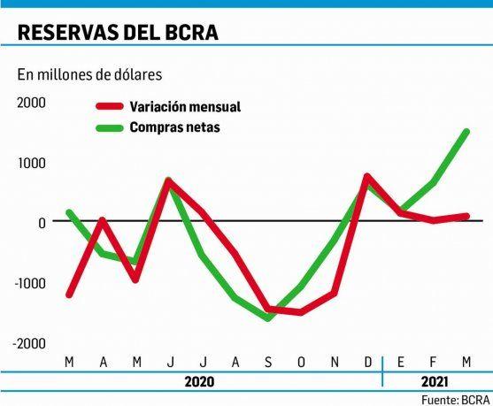 BCRA: solo un dólar de cada diez que compra termina en las reservas