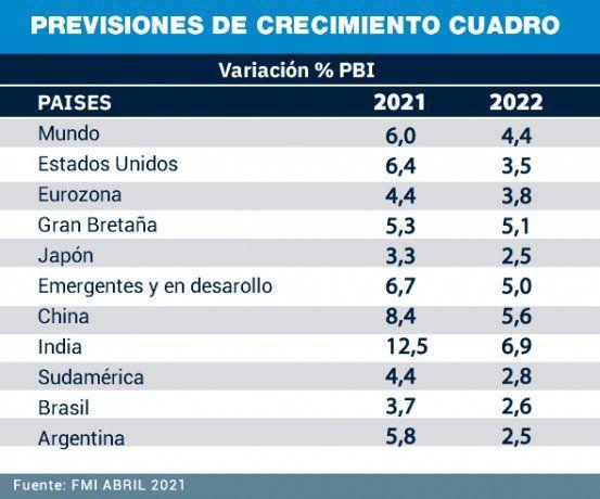 El FMI mejoró su estimación de crecimiento para la Argentina, pero advirtió por la inflación