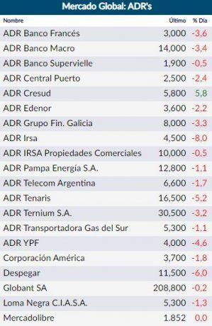 ADRs argentinos se hundieron hasta 8% en Wall Street; bonos CER treparon hasta 2,2%