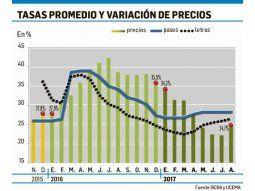 La estabilización de precios es transitoria
