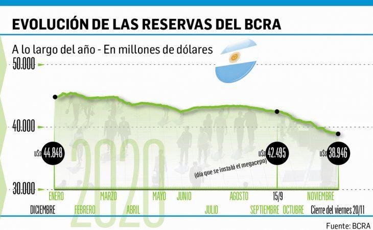 BCRA: continúa la venta de divisas y futuros, pero a menor velocidad