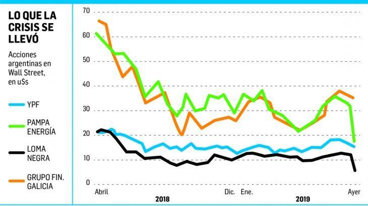 Lunes negro: S&P Merval se hundió 37,9% (48% en dólares)