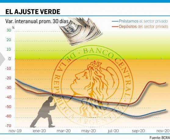 Se desaceleró fuerte la salida de los depósitos en dólares