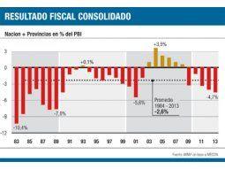 Aprendizaje cero: en 23 de últimos 30 años hubo déficit fiscal
