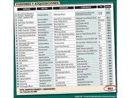 Sorprenden compras de empresas argentinas