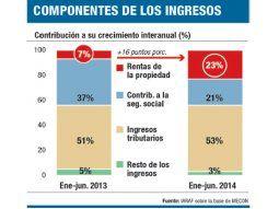 Eterno círculo vicioso argentino:el gasto público y la inflación
