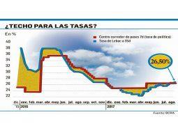 """Efecto PASO: ven """"adormecido"""" al dólar y volverán hoy a Lebac"""