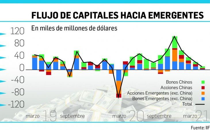 Emergentes: pese a la diáspora de inversores, no temen Puerta 12