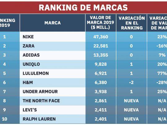 Dar una vuelta Misterioso Facultad  Nike, Zara y Adidas, en la cima del ranking de marcas de ropa más valiosas  del