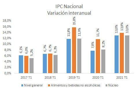 Fuente: Nadin Argañaraz, director del IARAF
