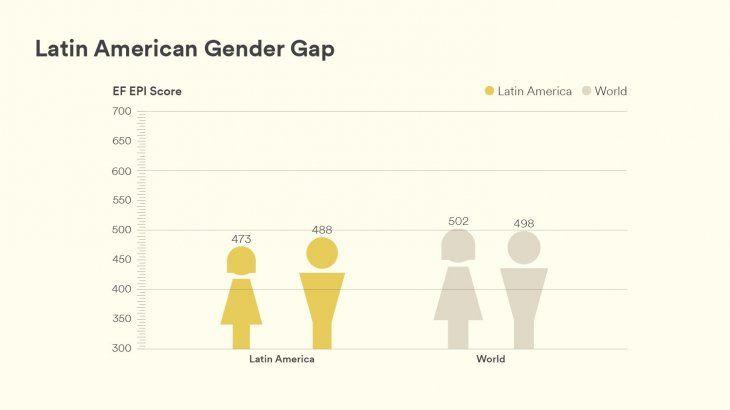 Comparación del manejo del inglés en las mujeres y hombres tanto a nivel latinoamericano como mundial.