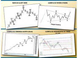 El análisis técnico