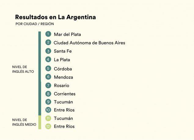La Ciudad Autónoma de Buenos Aires y Mar del Plata son las dos ciudades argentinas que tienen mayor manejo del ingles.