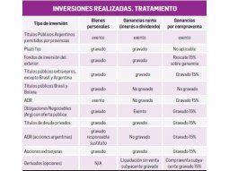 Inversiones financieras en el exterior frente a Ganancias y Bs. Personales