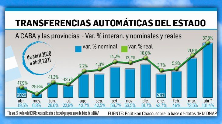 Envíos a provincias, con suba récord (pero contra abril con ASPO de 2020)