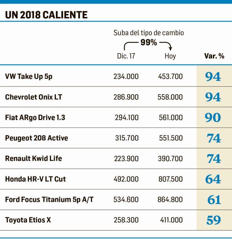 En el año, los autos ya aumentaron entre 60% y más de 90%
