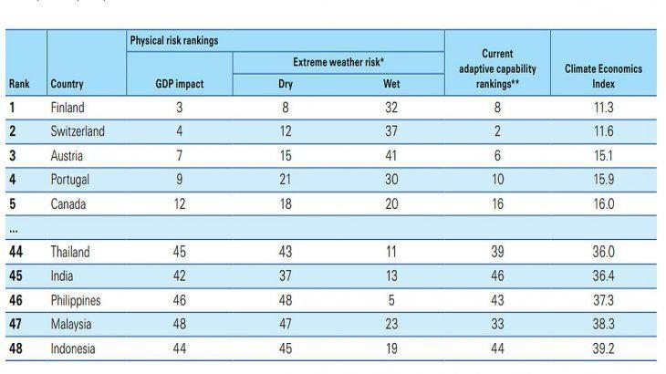 Países europeos dominan los primeros puestos del ránking, los asiáticos la parte baja.