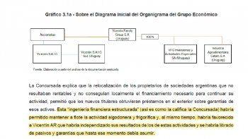 vicentin: auditoria forense revela maniobras para esconder iliquidez y descontrol en pases a empresa controladas