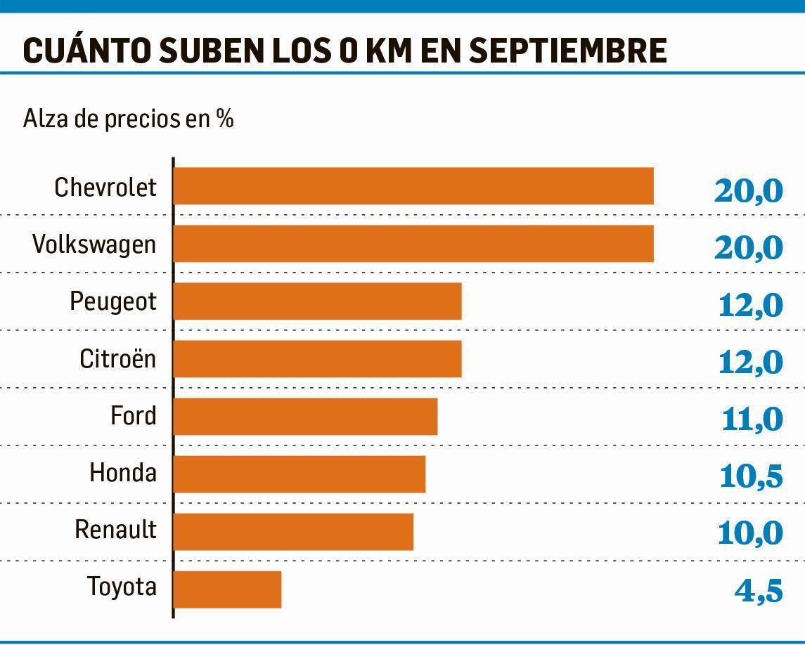 Autos: pese a aumentos de 20%, hubo ventas en concesionarias