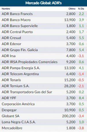 ADRs escalaron hasta 8,4% en Wall Street, con el liderazgo de YPF tras mejora de su canje de deuda