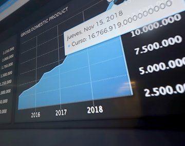 Las condiciones financieras locales, en tanto,mejoraron 12,1 puntos en el mes, el mayor avance desde junio pasado.