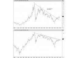¿Brasil en un bull market 2016-2021?