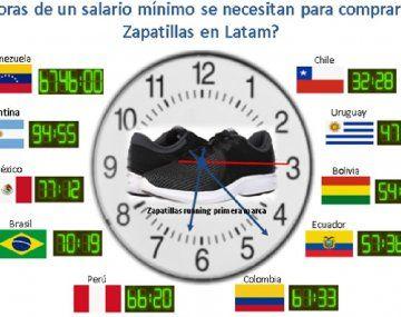 Para comprar un par de Zapatillas en Venezuela se requieren 6.746 horas, en Argentina 94 horas y 55 minutos, mientras en el otro extremo en Uruguay se requieren 47 horas 30 minutos y en Chile 32 horas 28 minutos.